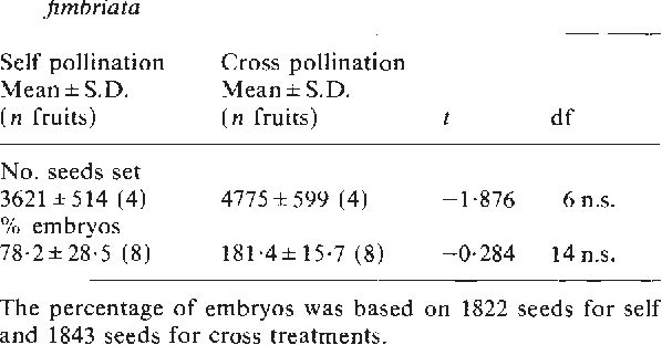 Table 2 Comparisons of seed set and percentage of embryos between self and cross pollinated fruits of Leporella fimbriata