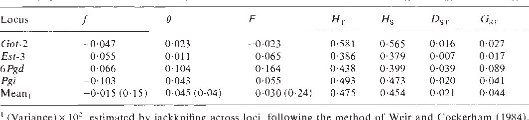 Table 4 Gene correlation and gene diversity statistics for Leporella fimbriata treating each of the four sites as subpopulations. Gene correlation parameters are related to F statistics as f= F14, 0 = and F= FIT