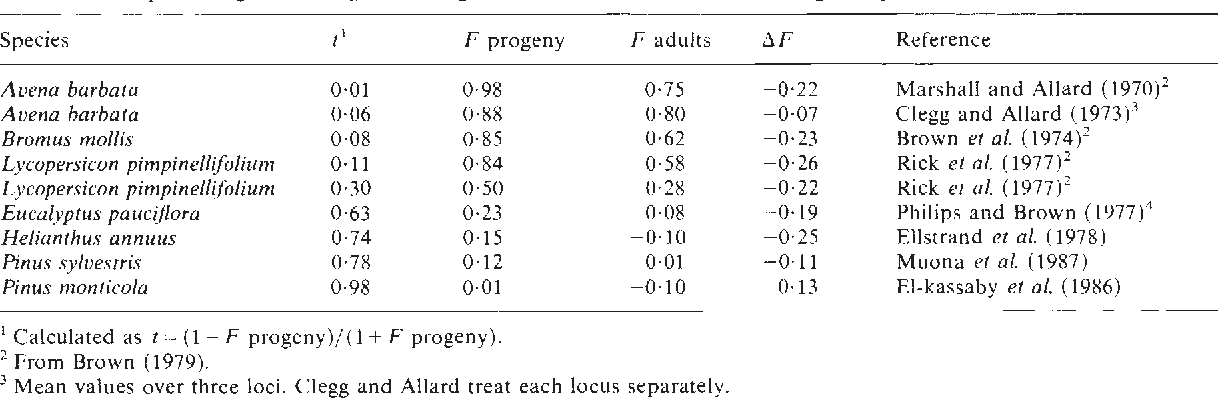 Table 5 Examples of significant negative changes in fixation index between life stages of plants