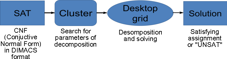 Figure 1 from Using BOINC Desktop Grid to Solve Large Scale