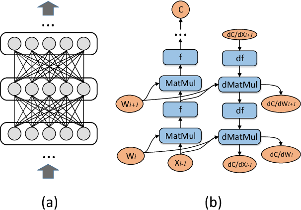 Figure 1 for Unifying Data, Model and Hybrid Parallelism in Deep Learning via Tensor Tiling