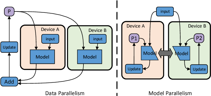 Figure 3 for Unifying Data, Model and Hybrid Parallelism in Deep Learning via Tensor Tiling