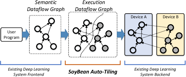 Figure 4 for Unifying Data, Model and Hybrid Parallelism in Deep Learning via Tensor Tiling