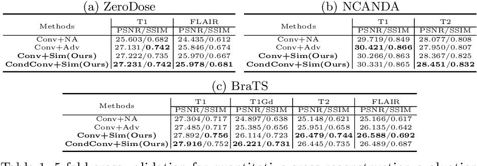 Figure 2 for Representation Disentanglement for Multi-modal MR Analysis