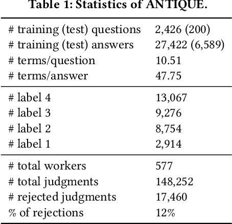 Figure 2 for ANTIQUE: A Non-Factoid Question Answering Benchmark