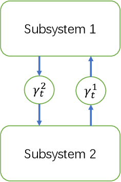 Figure 1 for Optimal Estimator Design and Properties Analysis for Interconnected Systems with Asymmetric Information Structure