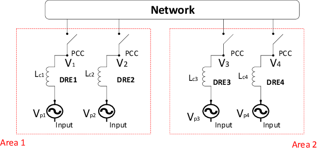 Figure 2 for Optimal Estimator Design and Properties Analysis for Interconnected Systems with Asymmetric Information Structure