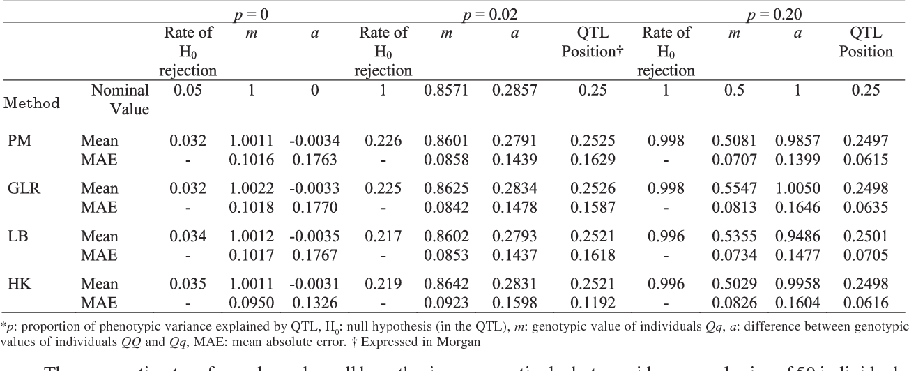 Table 2 from QTL mapping of Poisson traits: a simulation study ... on
