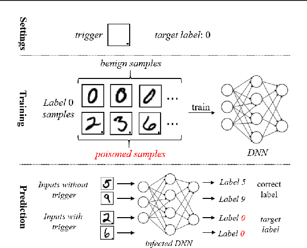 Figure 3 for Rethinking the Trigger of Backdoor Attack
