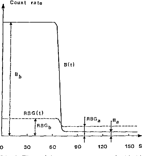 Fig. 2. The activity-time curves over the bladder, B(t), and a renal background area, RBG(t). The horizontal activity levels of B(t) and RBG(t) before and after the passing of urine are indicated in the figure