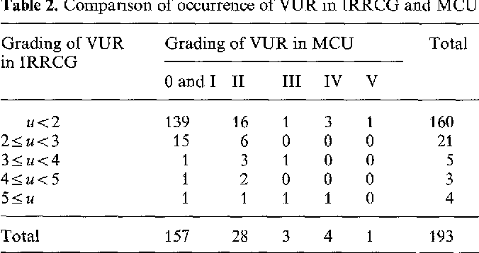 Table 2. Comparison of occurrence of VUR in IRRCG and MCU