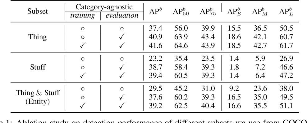 Figure 2 for Open-World Entity Segmentation