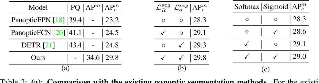 Figure 4 for Open-World Entity Segmentation