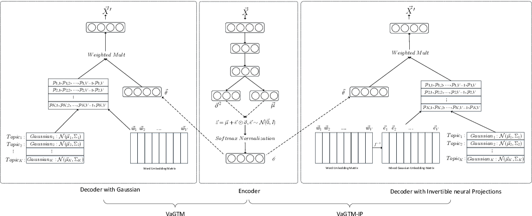 Figure 1 for Variational Gaussian Topic Model with Invertible Neural Projections
