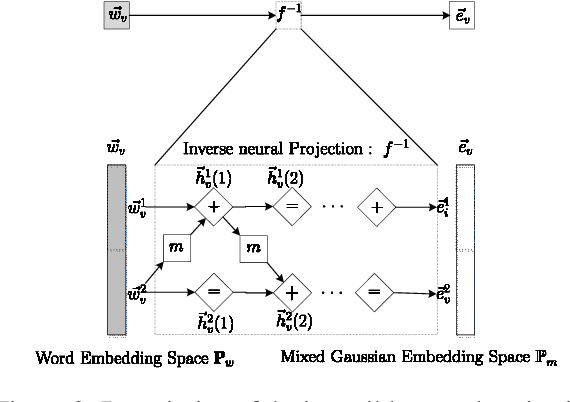 Figure 3 for Variational Gaussian Topic Model with Invertible Neural Projections