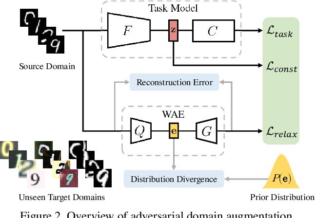 Figure 3 for Learning to Learn Single Domain Generalization