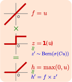 Figure 1 for Sampling-Free Variational Inference of Bayesian Neural Nets