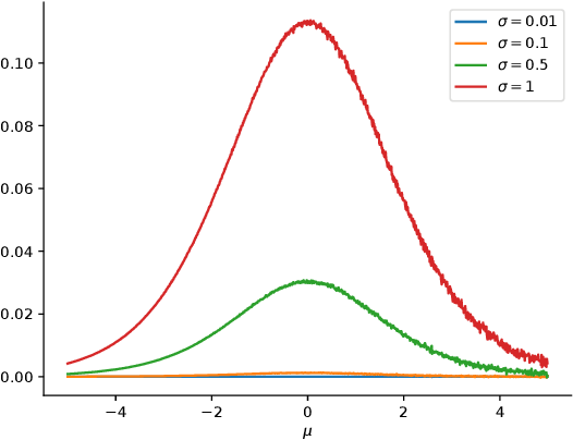 Figure 3 for Sampling-Free Variational Inference of Bayesian Neural Nets