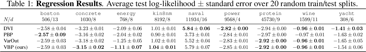 Figure 2 for Sampling-Free Variational Inference of Bayesian Neural Nets