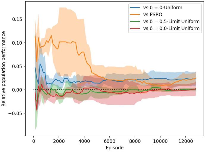 Figure 4 for A Comparison of Self-Play Algorithms Under a Generalized Framework