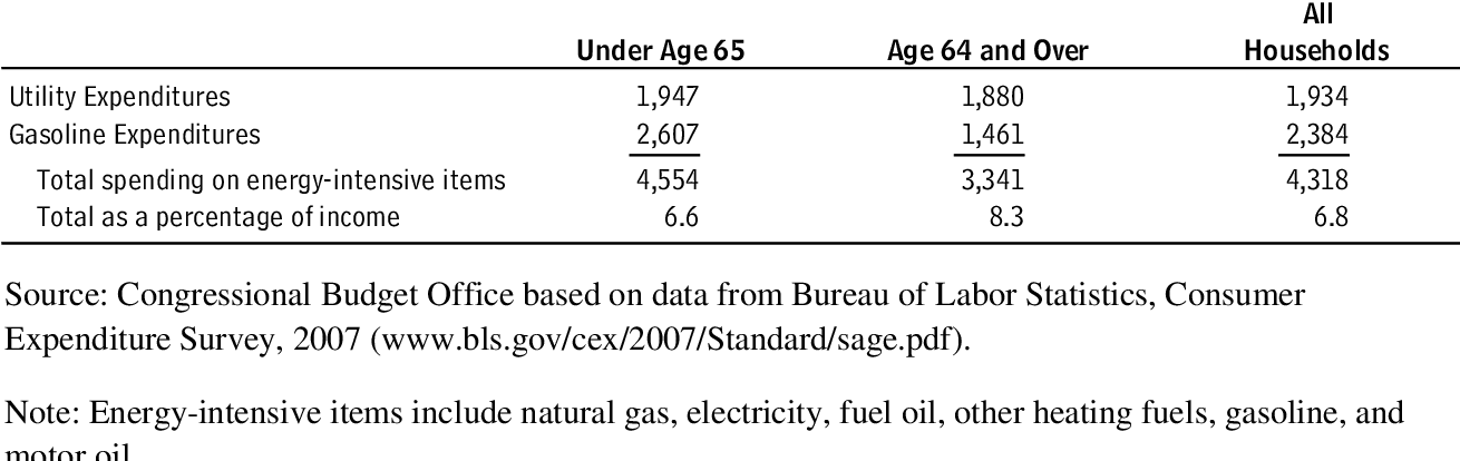 Table 2 from Offsetting a Carbon Tax's Costs on Low-Income