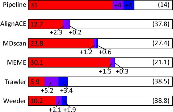 figure 3-3