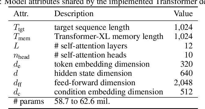Figure 2 for MuseMorphose: Full-Song and Fine-Grained Music Style Transfer with Just One Transformer VAE