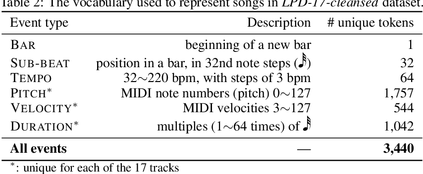 Figure 4 for MuseMorphose: Full-Song and Fine-Grained Music Style Transfer with Just One Transformer VAE