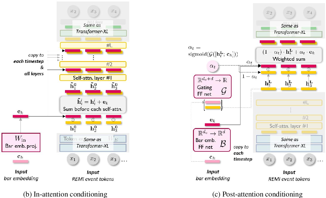 Figure 1 for MuseMorphose: Full-Song and Fine-Grained Music Style Transfer with Just One Transformer VAE