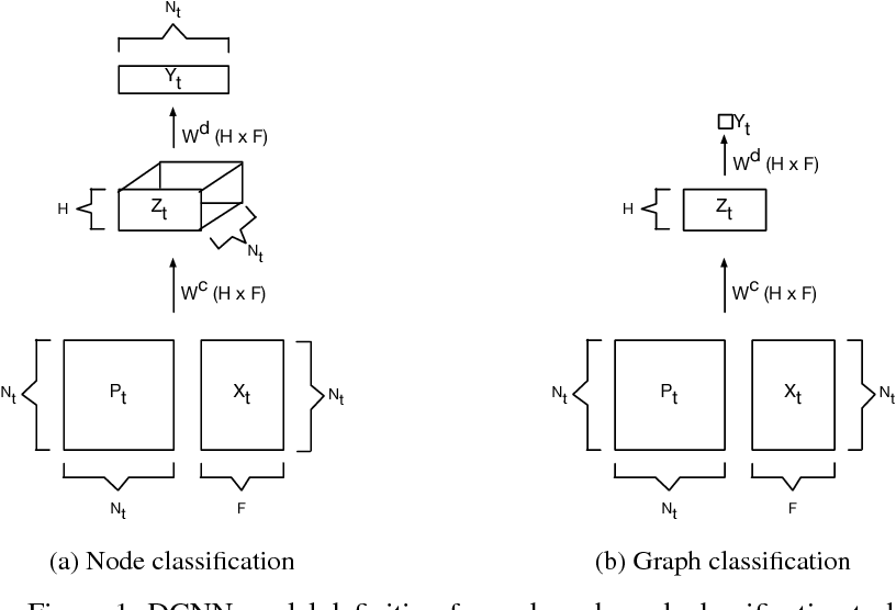 Figure 1 for Diffusion-Convolutional Neural Networks