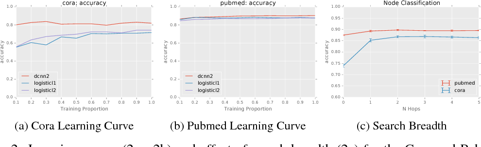 Figure 3 for Diffusion-Convolutional Neural Networks