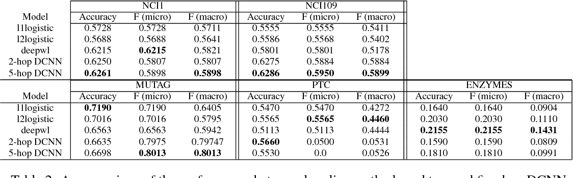 Figure 4 for Diffusion-Convolutional Neural Networks