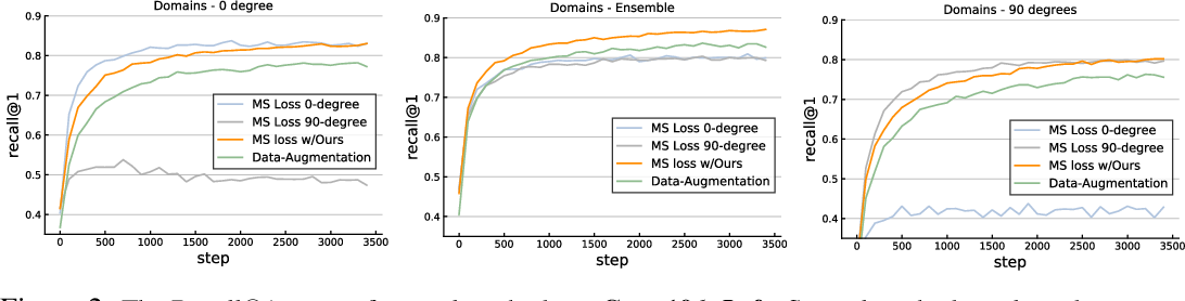Figure 3 for IDEAL: Independent Domain Embedding Augmentation Learning