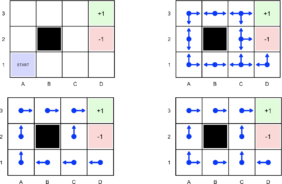 Figure 1 for Reinforcement Learning in Economics and Finance