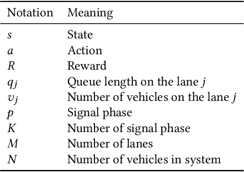 Figure 2 for Diagnosing Reinforcement Learning for Traffic Signal Control
