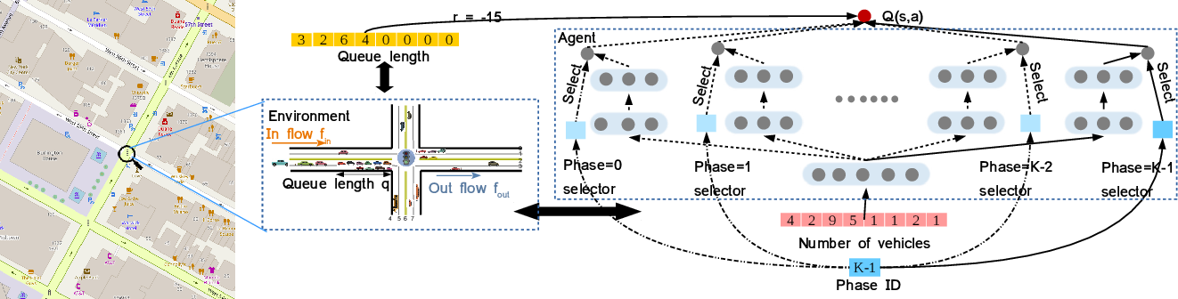 Figure 3 for Diagnosing Reinforcement Learning for Traffic Signal Control