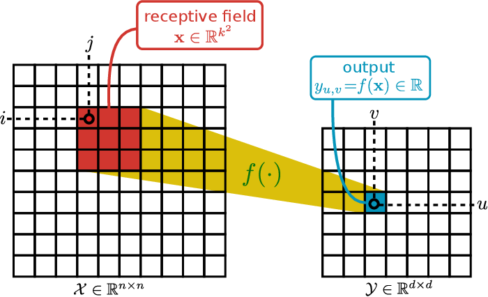 Figure 1 for Uncertainty Propagation in Convolutional Neural Networks: Technical Report