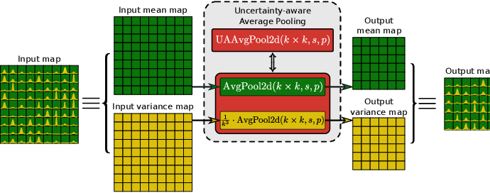 Figure 2 for Uncertainty Propagation in Convolutional Neural Networks: Technical Report