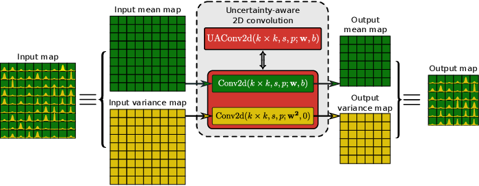 Figure 3 for Uncertainty Propagation in Convolutional Neural Networks: Technical Report