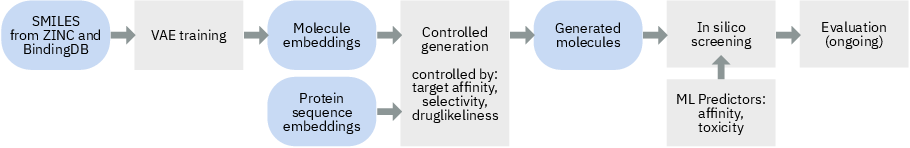 Figure 2 for Target-Specific and Selective Drug Design for COVID-19 Using Deep Generative Models