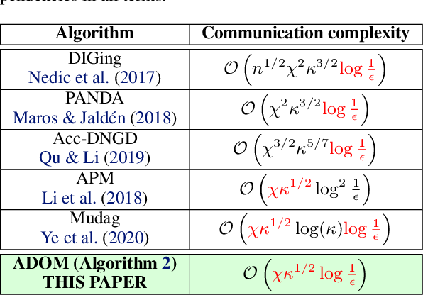 Figure 2 for ADOM: Accelerated Decentralized Optimization Method for Time-Varying Networks