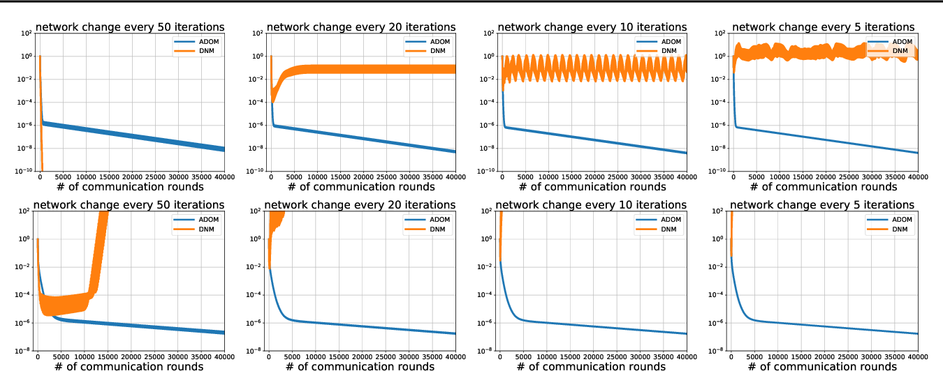 Figure 3 for ADOM: Accelerated Decentralized Optimization Method for Time-Varying Networks