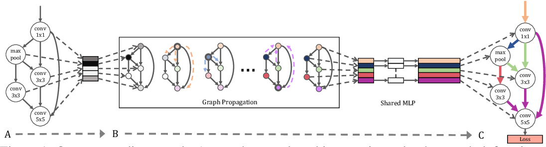 Figure 1 for Graph HyperNetworks for Neural Architecture Search