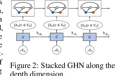 Figure 3 for Graph HyperNetworks for Neural Architecture Search