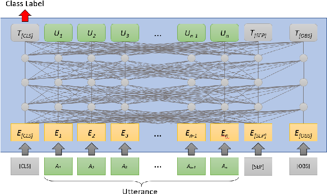 Figure 3 for Example-Driven Intent Prediction with Observers