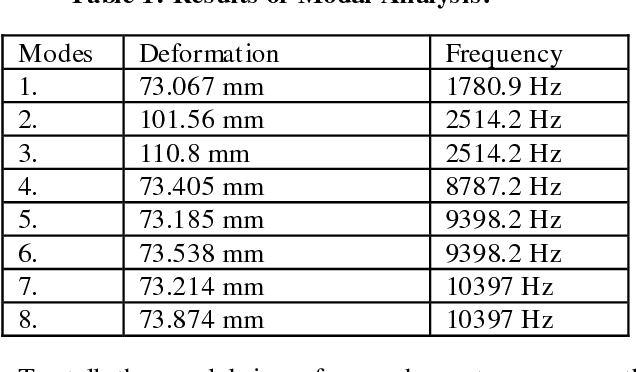 Table 1 from Analysis of Tri-Star Frame in Stair Climbing Hand Truck