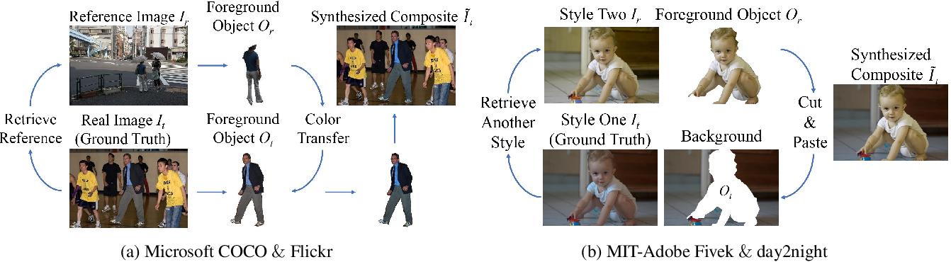 Figure 1 for Deep Image Harmonization via Domain Verification
