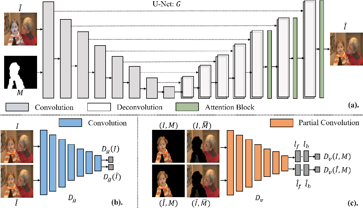 Figure 3 for Deep Image Harmonization via Domain Verification