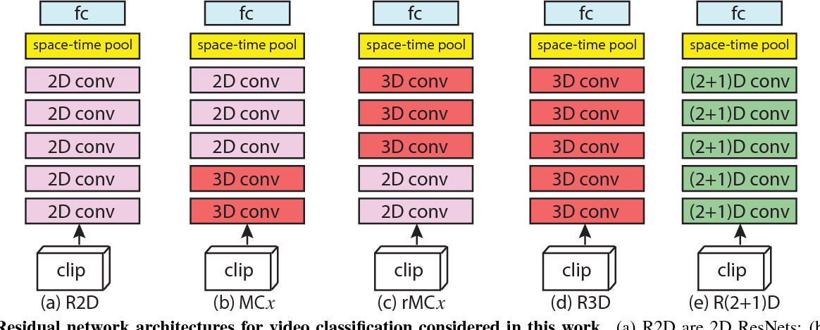 Figure 1 for A Closer Look at Spatiotemporal Convolutions for Action Recognition