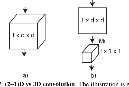Figure 3 for A Closer Look at Spatiotemporal Convolutions for Action Recognition